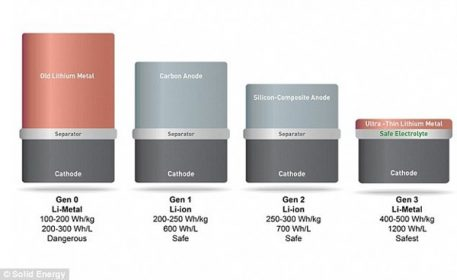 Great sucess aciheve to double the battery performance of smartphones 2
