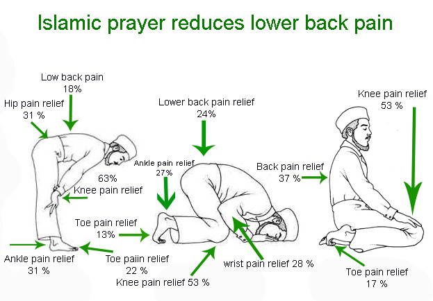 Islamic prayer reduces lower back pain